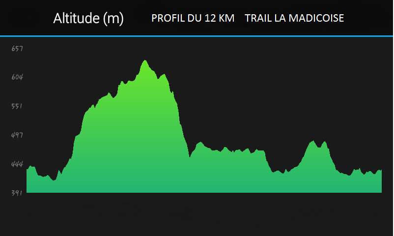 Profil parcours 12 km