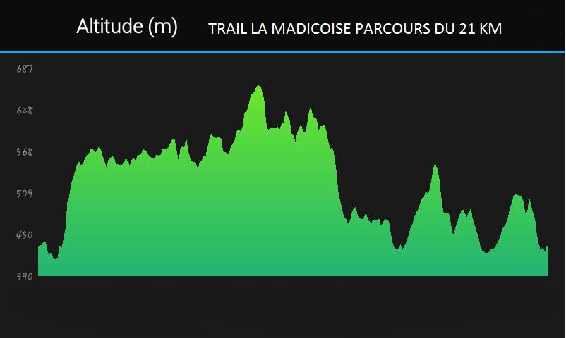 Profil parcours 21 km