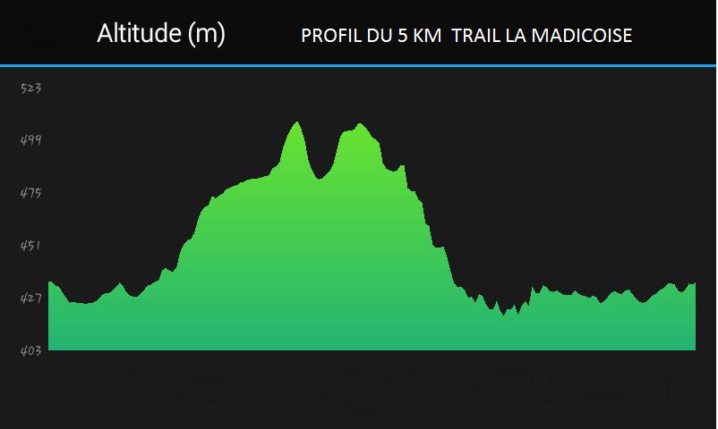 Profil parcours 5 km